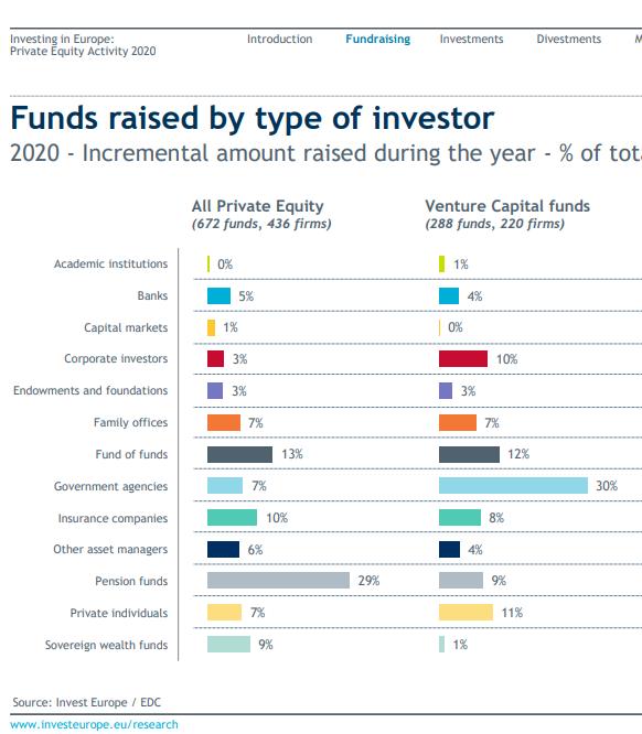 fintech venture capital